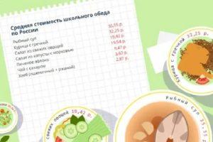 Сколько стоит обед в школе в москве 2021