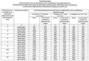 Сколько стоит детский сад в москве в 2021