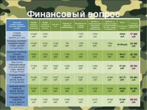 Тарифная сетка военнослужащих по контракту в 2021 году