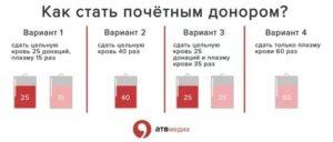 Сколько нужно сдать раз кровь до почетного донора