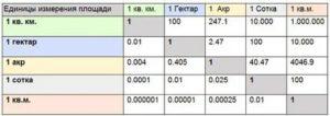 Размер сотки земли в метрах таблица