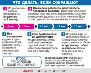Ставят Ли На Биржу Труда В Чернобыльской Зоне Пенсионеров Уволенных По Сокращению Штатов