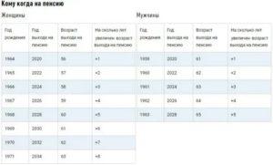 Таблица По Чернобыльцам 3 Категории Выход На Пенсию