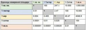 Сколько соток в 1 гектаре земли калькулятор