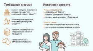 Программа помощь молодой семье в иваново куда обращаться