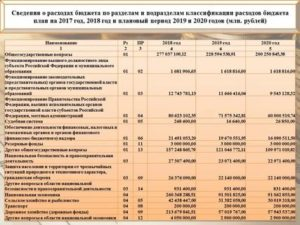 Статья 340 бюджетной классификации расшифровка 2019 с разбивкой