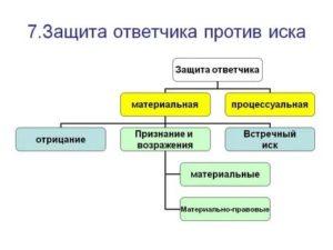 Защита интересов ответчика против иска в гражданском процессе