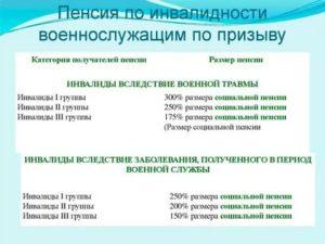 Инвалидность 3 группы сколько платят 2021 москва