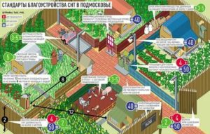 Как прирезать землю к участку в садовом товариществе