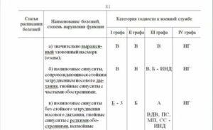 Категории годности к военной службе 2021 расписание болезней