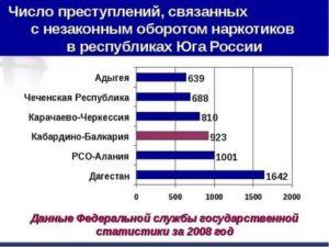 Ситуация В России Связанная С Оборотом Наркотиков 2021