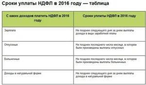 Сроки уплаты ндфл с компенсации за неиспользованный отпуск в 2021
