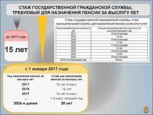 Фсб Выслуга 20 Лет Уволился По Рапорту Льготы Кроме Пенсии