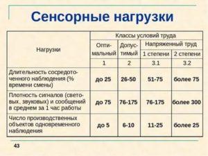 Производственная характеристика сенсорная нагрузка