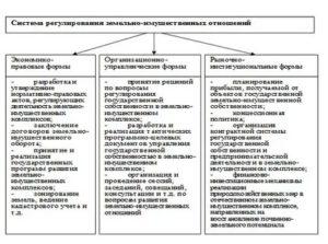Регулирование земельно имущественных отношений