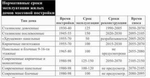 Срок эксплуатации панельных домов 80 х годов