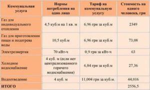 Социальные нормы потребления коммунальных услуг 2021г для субсидий