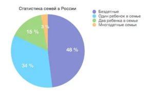 Статистика нуклеарных семей в россии 2021