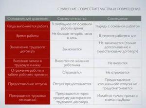 Внутреннее и внешнее совместительство отличия