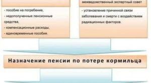 Документы для получения пособия на погребение военного пенсионера