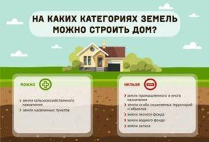 Земли поселений земли населенных пунктов что можно строить
