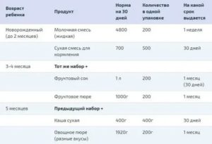 Что Дают На Молочной Кухне По Месяцам В Москве 2019