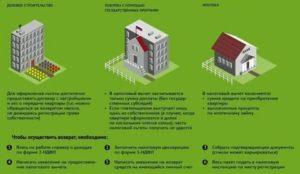 Как оформить долевую собственность на квартиру при ипотеке