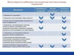 Какие документы нужны для страховки квартиры по ипотеке