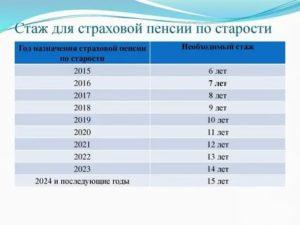 Какая будет пенсия если трудовой стаж 5 лет