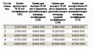 Калькулятор денежной субсидии военнослужащим на жилье в 2019