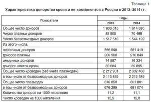 Сколько платят в москве за сдачу крови 2019
