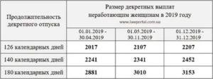 Декретные выплаты неработающим мамам в 2019 году