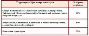 Северный коэффициент в красноярске 2019