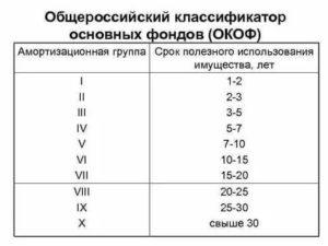 Срок эксплуатации монитора категория по окоф