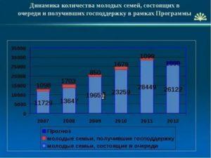 Статистические данные молодых семей в россии 2019