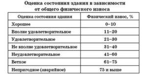 Как узнать процент износа дома в москве