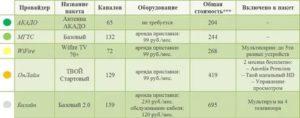 Тариф На Общую Антенну В Москве