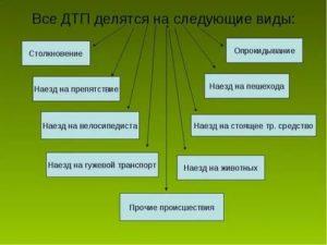 На какие стадии делится дтп