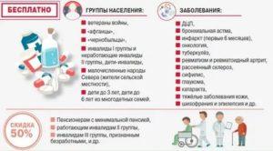 Список бесплатных лекарств на 2019 год для астматиков