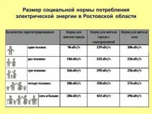 Социальная норма на электроэнергию в ростовской области 2019