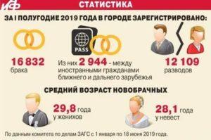 Что положено молодоженам от государства в 2019 году