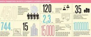 Субсидии для малого бизнеса в 2019 году москва
