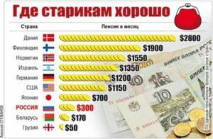 Можно ли одновременно получать пенсию в двух странах