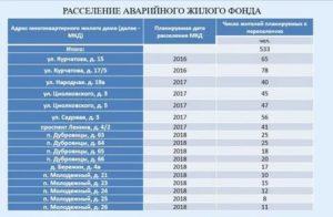 Список домов на расселение петрозаводск 2021 список