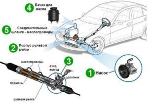 Что такое гур в авто