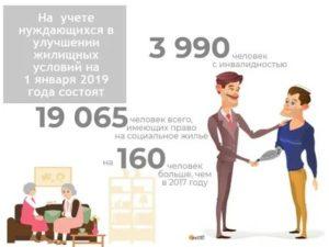 Кто считается нуждающимся в улучшении жилищных условий 2021