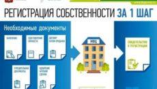 Переоформление квартиры через мфц